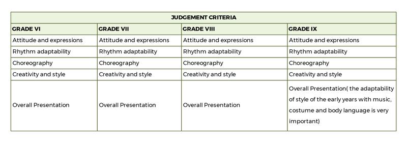 Dance-Judgement-Criteria-2021-22