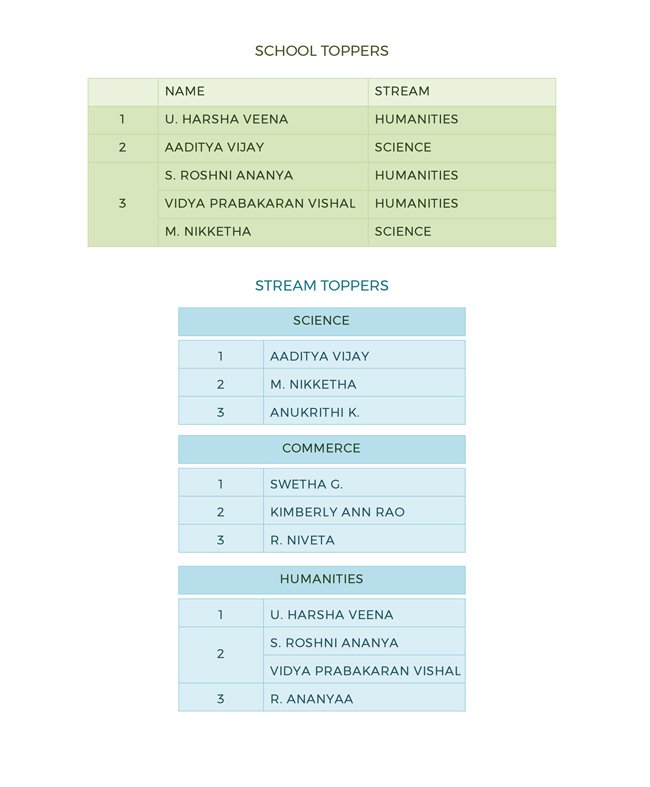 CBSE-XIIth-Results